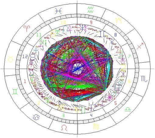"""Horoskop """"Freie AUswahl"""""""